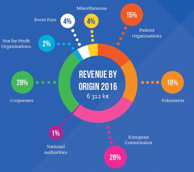Revenue 2016